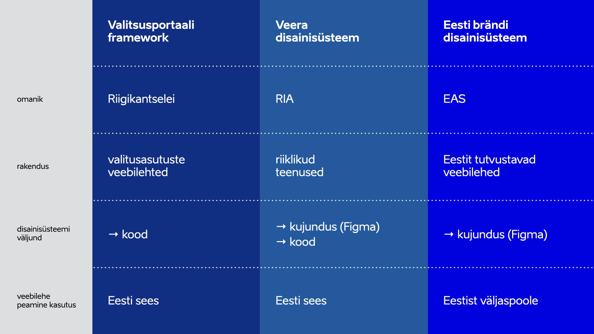 avvaliku sektori disainisüsteemid veera valitsusasutuste framework