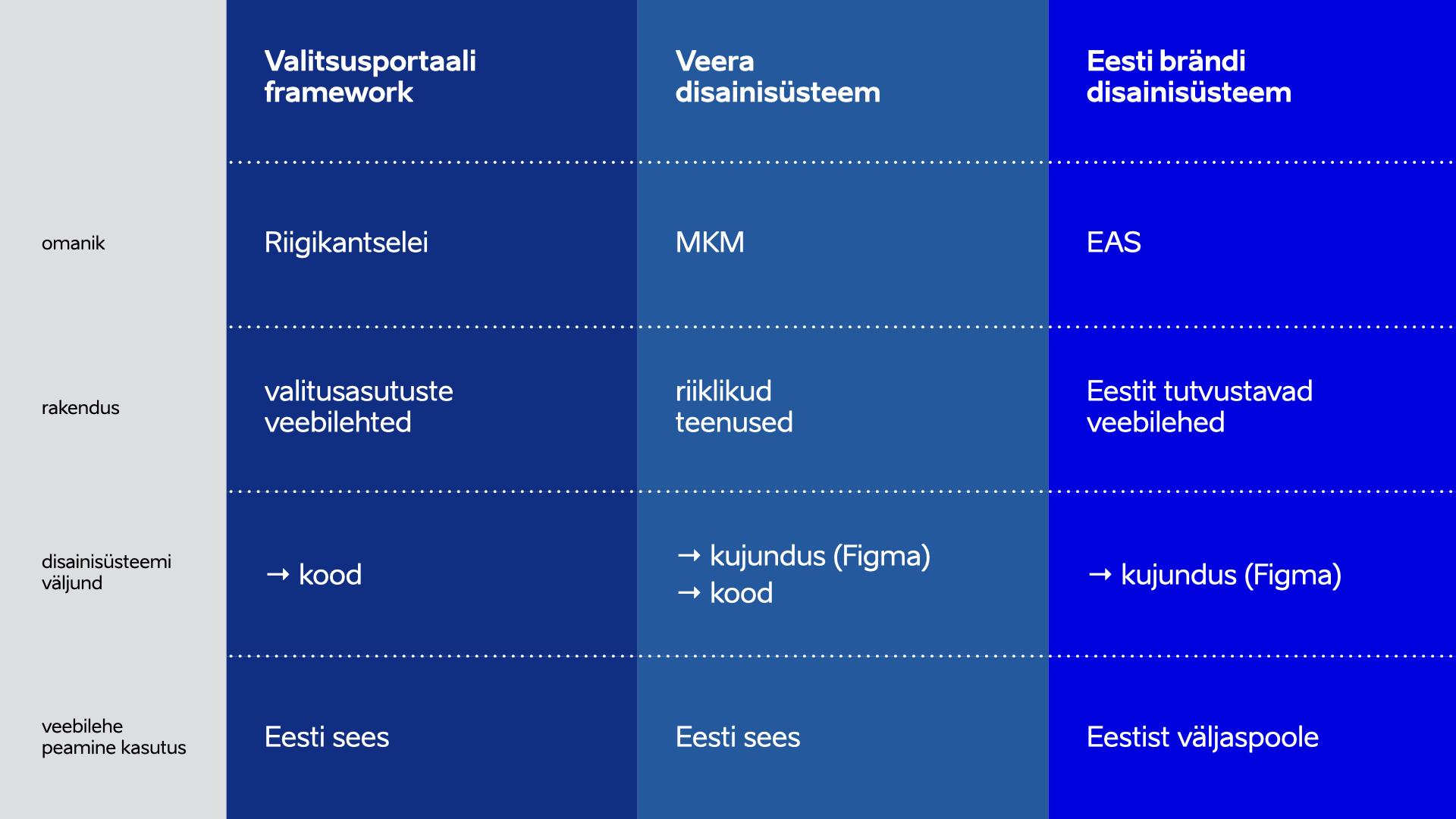 Eesti avaliku sektori disainisüsteemid